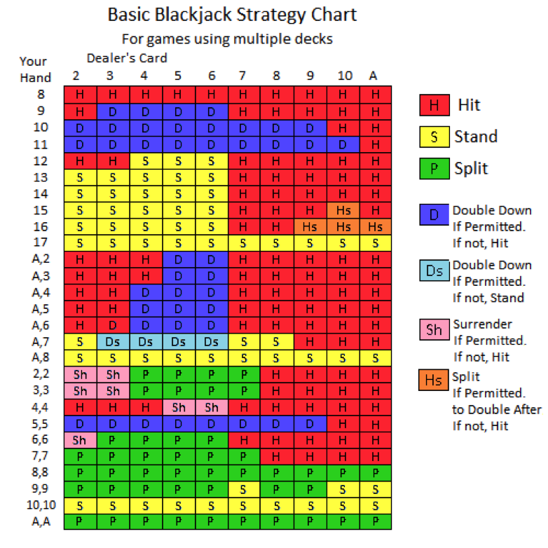 blackjack strategy online casino